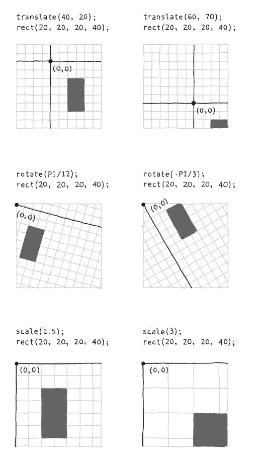 Basic p5js Examples | Creative Coding